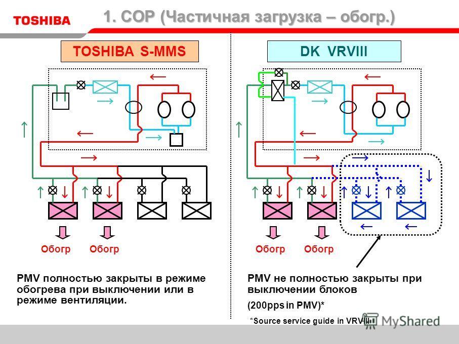 PMV полностью закрыты в режиме обогрева при выключении или в режиме вентиляции. TOSHIBA S-MMSDK VRVIII PMV не полностью закрыты при выключении блоков (200pps in PMV)* *Source service guide in VRVIII Обогр 1. COP (Частичная загрузка – обогр.)