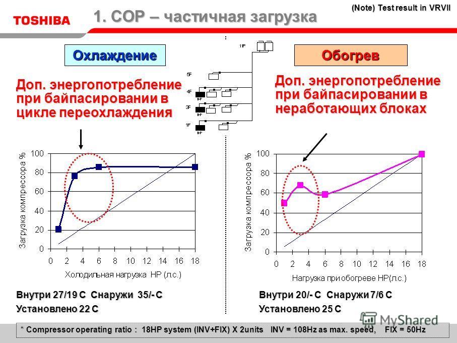 ОхлаждениеОбогрев * Compressor operating ratio : 18HP system (INV+FIX) X 2units INV = 108Hz as max. speed, FIX = 50Hz Доп. энергопотребление при байпасировании в цикле переохлаждения Внутри 27/19 C Снаружи 35/- C Установлено 22 C Внутри 20/- C Снаруж