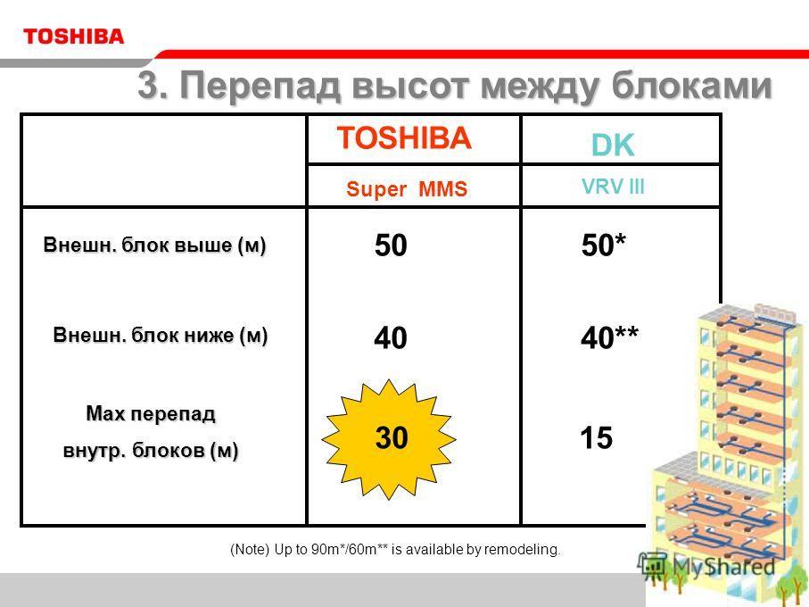 TOSHIBA DK VRV III 50 40 30 50* 40 15 40** Super MMS (Note) Up to 90m*/60m** is available by remodeling. 3. Перепад высот между блоками Внешн. блок выше (м) Внешн. блок ниже (м) Max перепад внутр. блоков (м)
