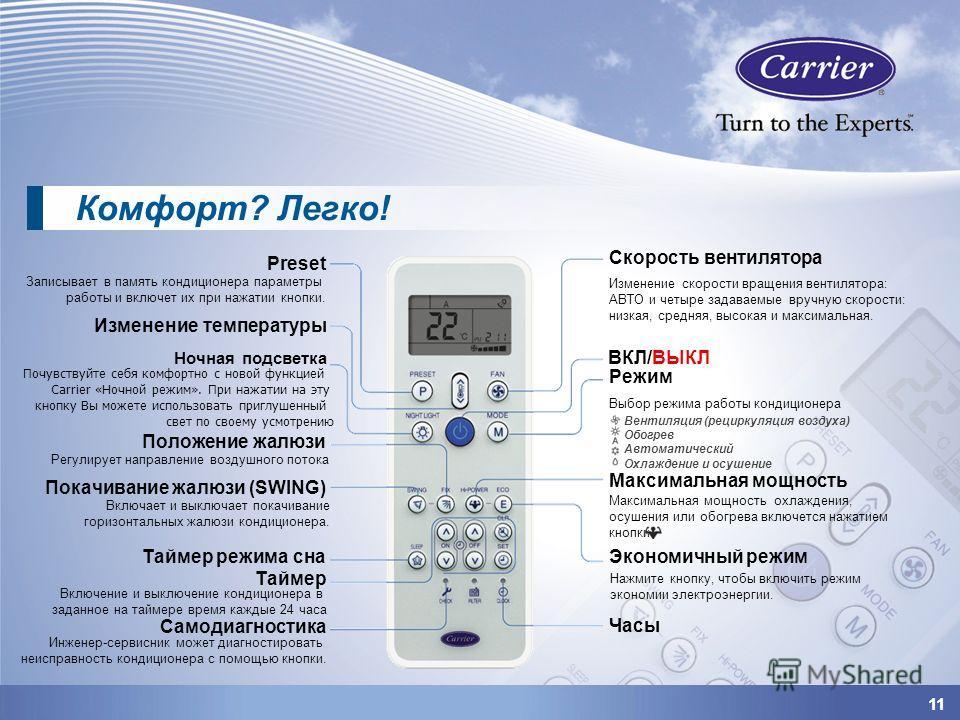11 Скорость вентилятора Preset Записывает в память кондиционера параметры работы и включет их при нажатии кнопки. Изменение температуры Регулирует направление воздушного потока Покачивание жалюзи (SWING) Включает и выключает покачивание горизонтальны
