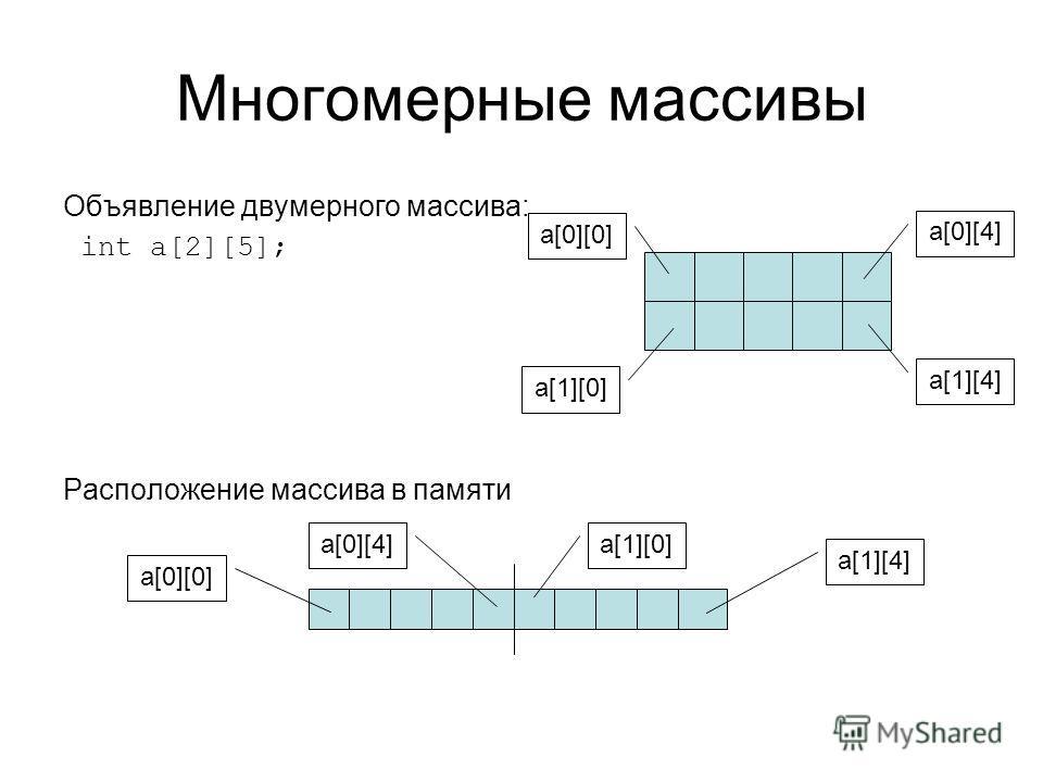 Многомерные массивы Объявление двумерного массива: int a[2][5]; Расположение массива в памяти a[0][0] a[0][4] a[1][4] a[1][0] a[0][0] a[0][4]a[1][0] a[1][4]