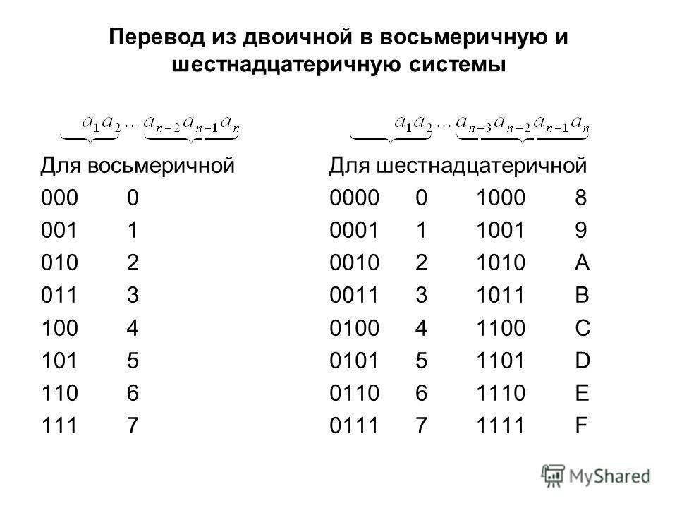 Перевод из двоичной в восьмеричную и шестнадцатеричную системы Для восьмеричной 0000 0011 0102 0113 1004 1015 1106 1117 Для шестнадцатеричной 0000010008 0001110019 001021010A 001131011B 010041100C 010151101D 011061110E 011171111F
