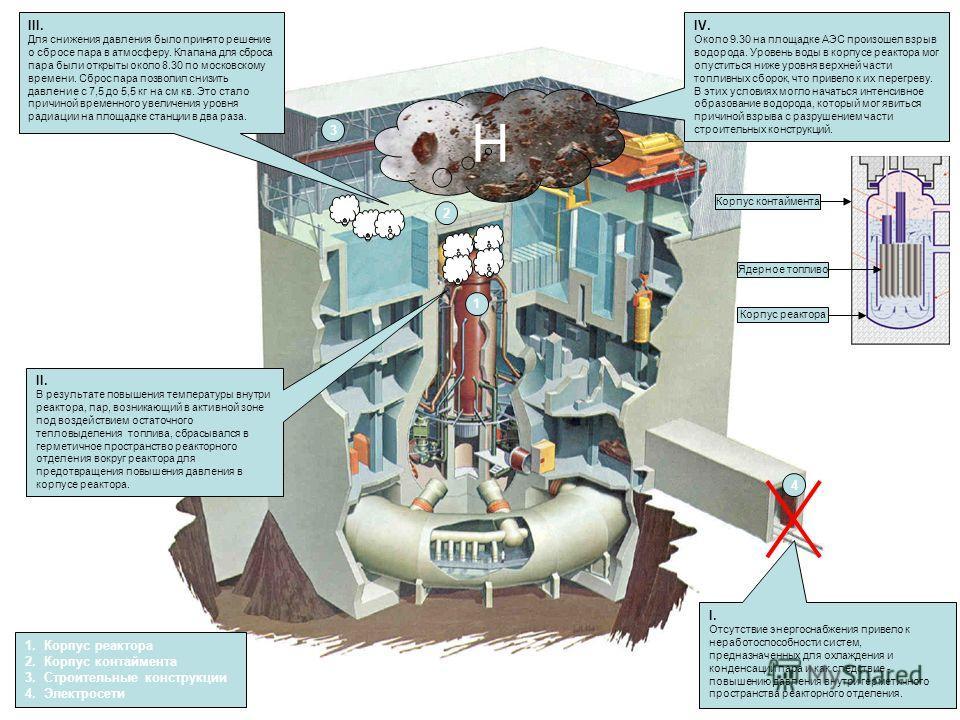 II. В результате повышения температуры внутри реактора, пар, возникающий в активной зоне под воздействием остаточного тепловыделения топлива, сбрасывался в герметичное пространство реакторного отделения вокруг реактора для предотвращения повышения да