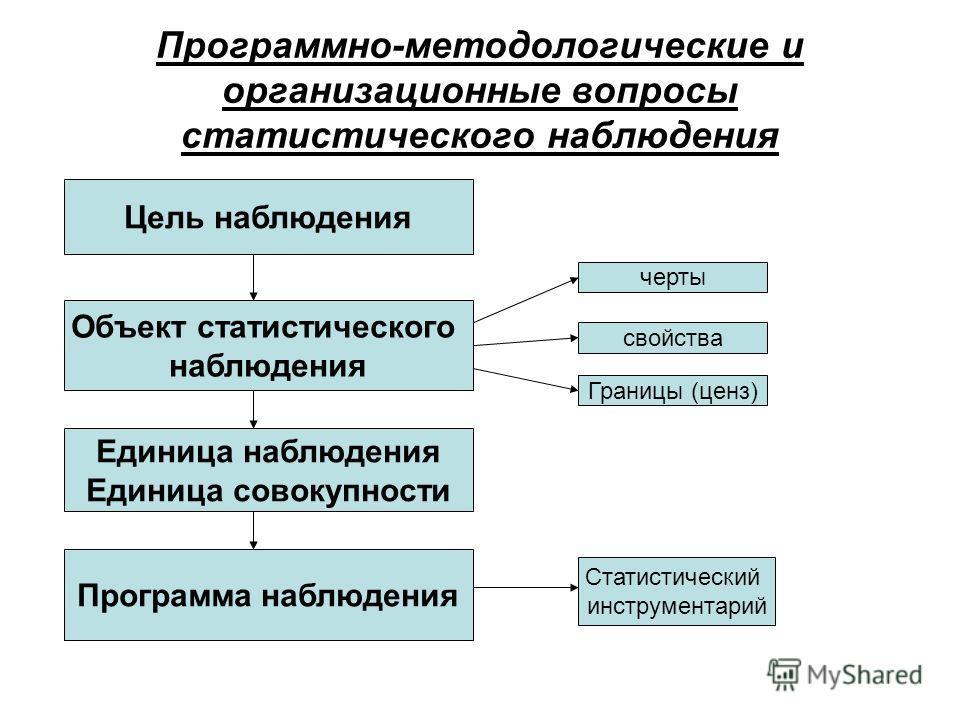 Программно-методологические и организационные вопросы статистического наблюдения Цель наблюдения Объект статистического наблюдения черты свойства Границы (ценз) Единица наблюдения Единица совокупности Программа наблюдения Статистический инструментари