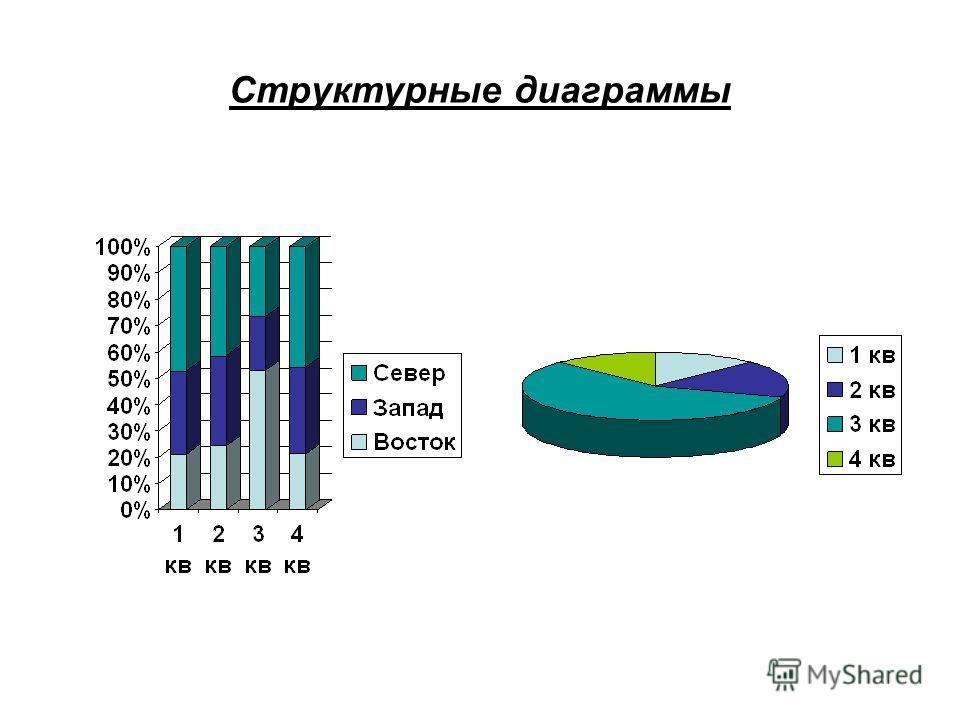 Структурные диаграммы