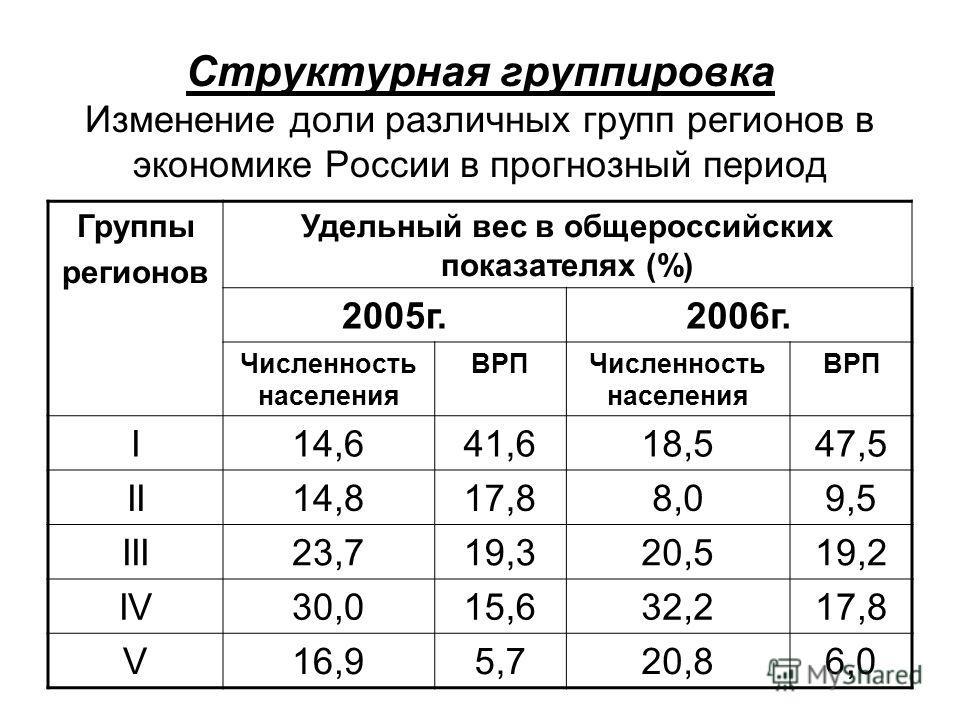 Структурная группировка Изменение доли различных групп регионов в экономике России в прогнозный период Группы регионов Удельный вес в общероссийских показателях (%) 2005г.2006г. Численность населения ВРПЧисленность населения ВРП I14,641,618,547,5 II1