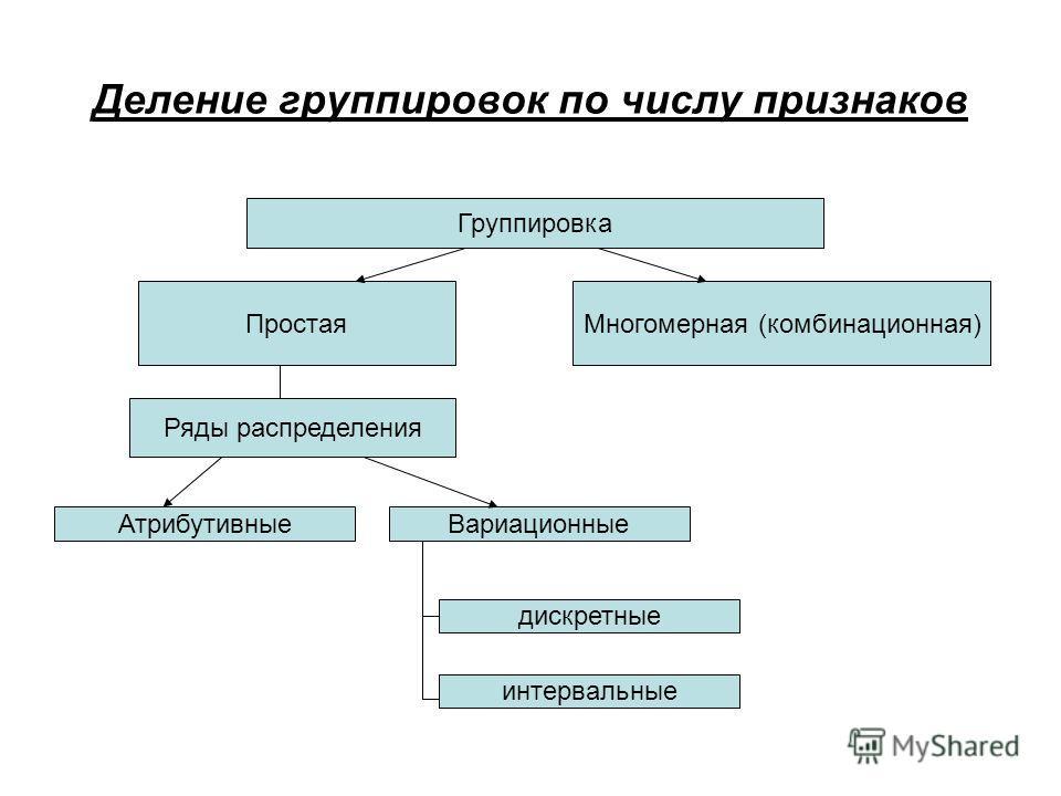 Деление группировок по числу признаков Группировка Многомерная (комбинационная)Простая Ряды распределения АтрибутивныеВариационные дискретные интервальные