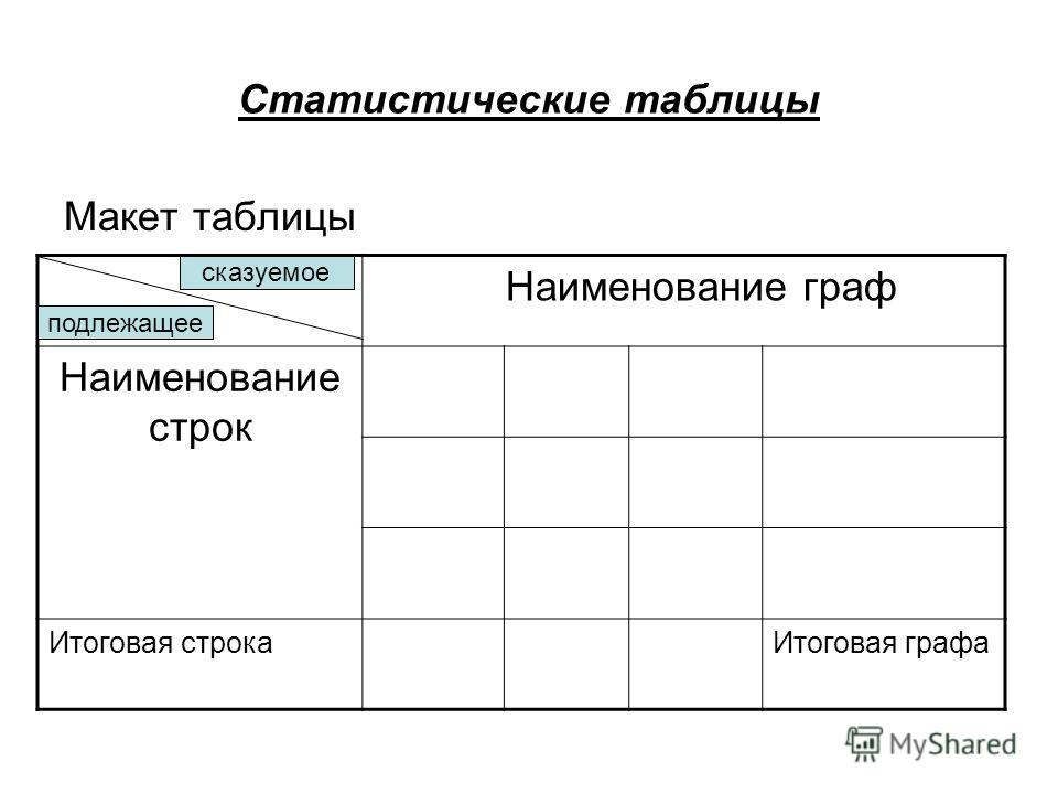 Статистические таблицы Макет таблицы Наименование граф Наименование строк Итоговая строкаИтоговая графа сказуемое подлежащее