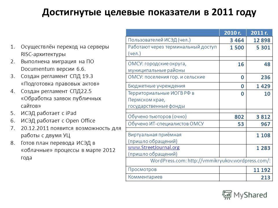 Достигнутые целевые показатели в 2011 году 2010 г.2011 г. Пользователей ИСЭД (чел.) 3 464 12 898 Работают через терминальный доступ (чел.) 1 5005 301 ОМСУ: городские округа, муниципальные районы 1648 ОМСУ: поселения гор. и сельские 0236 Бюджетные учр