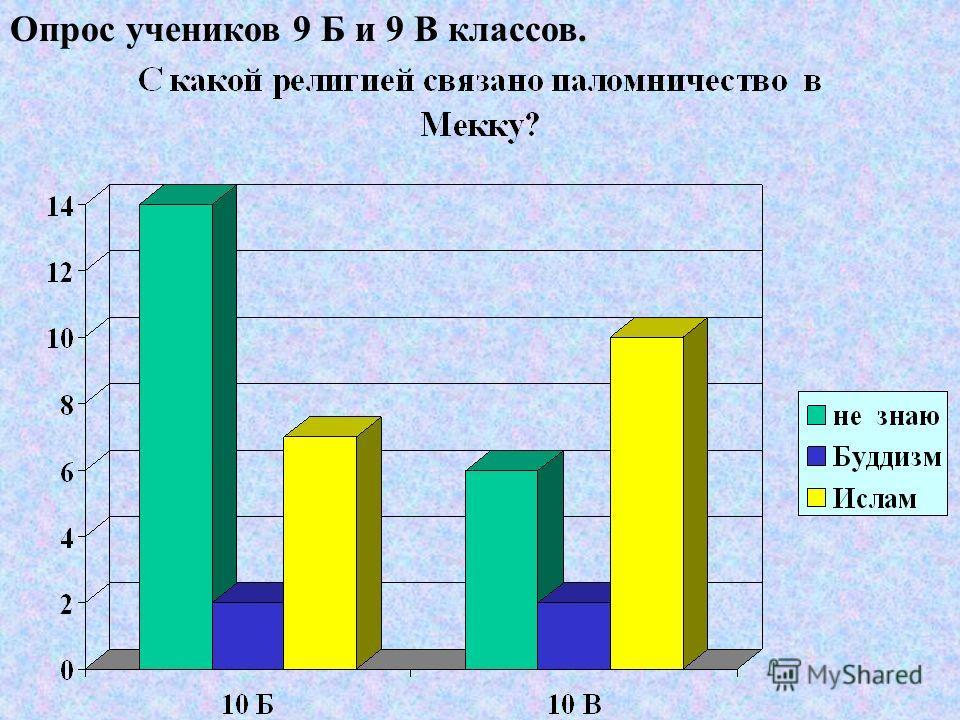 Опрос учеников 9 Б и 9 В классов.