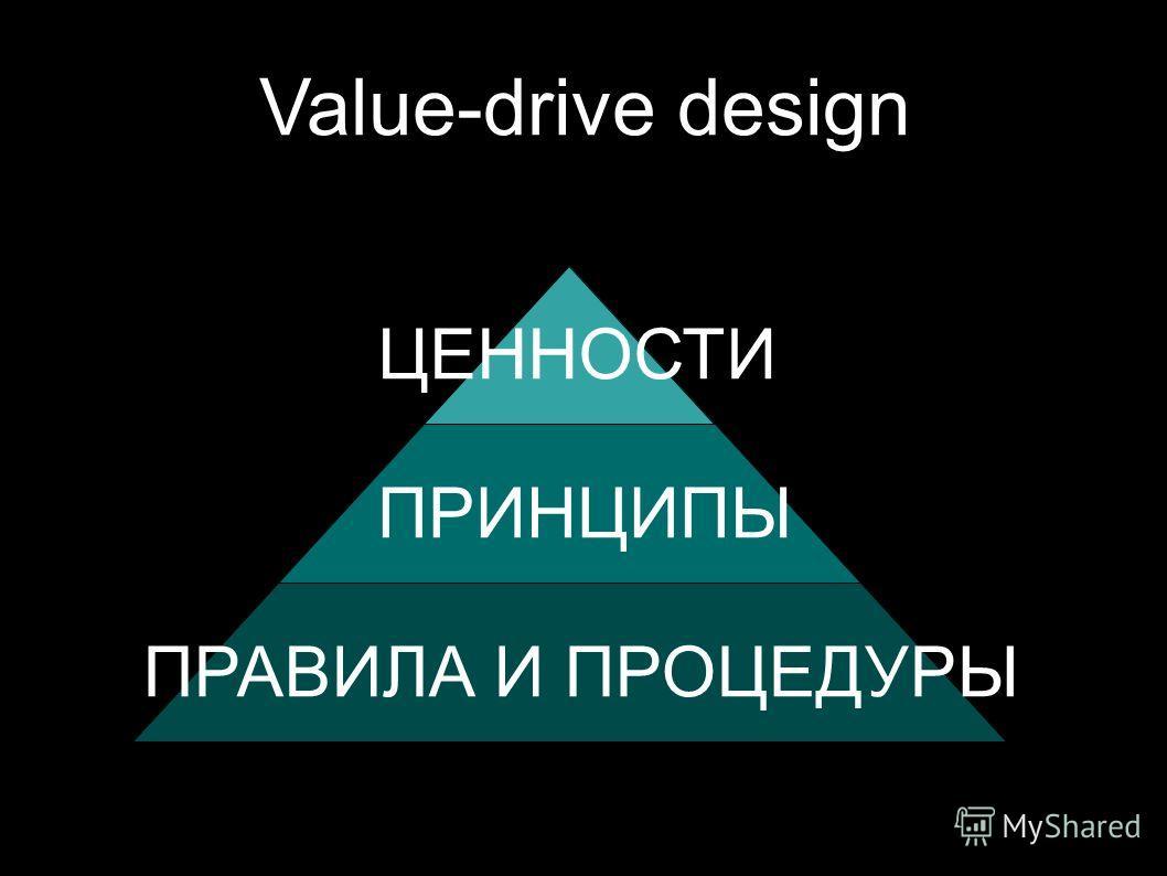 Value-drive design ЦЕННОСТИ ПРИНЦИПЫ ПРАВИЛА И ПРОЦЕДУРЫ