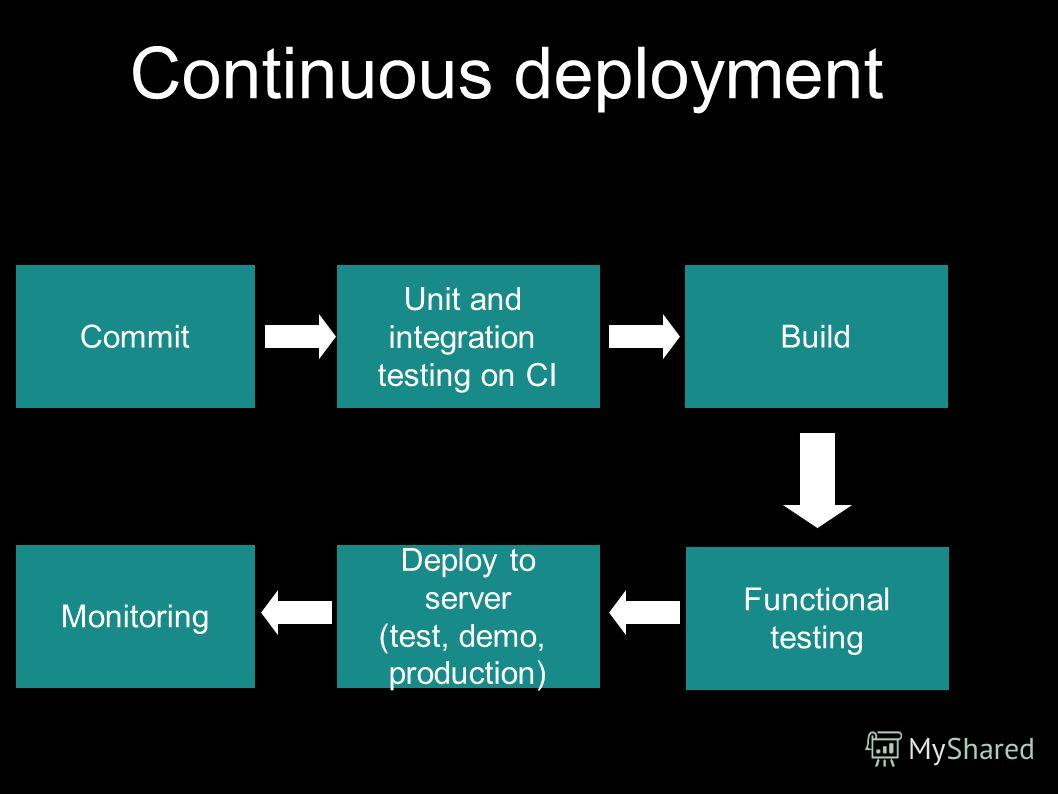 Continuous deployment Commit Unit and integration testing on CI Build Functional testing Deploy to server (test, demo, production) Monitoring