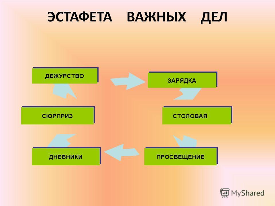 ЭСТАФЕТА ВАЖНЫХ ДЕЛ ЗАРЯДКА СТОЛОВАЯ ПРОСВЕЩЕНИЕДНЕВНИКИ СЮРПРИЗ ДЕЖУРСТВО