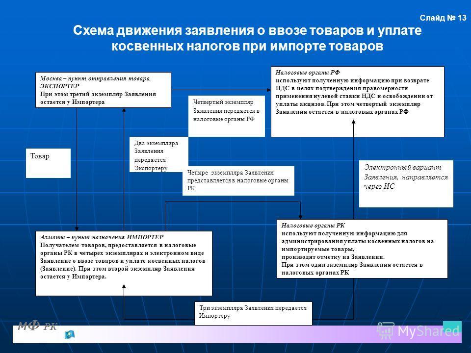 косвенными налогами (НДС и