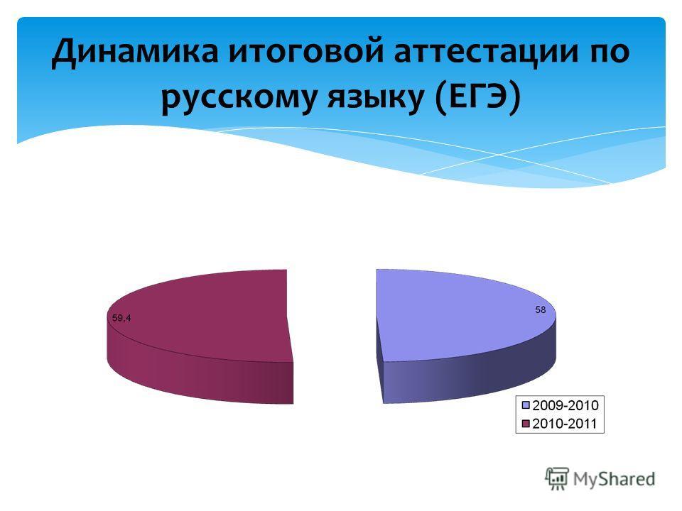 Динамика итоговой аттестации по русскому языку (ЕГЭ)