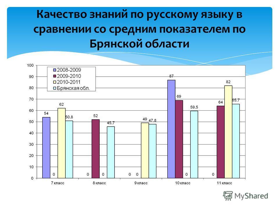 Качество знаний по русскому языку в сравнении со средним показателем по Брянской области