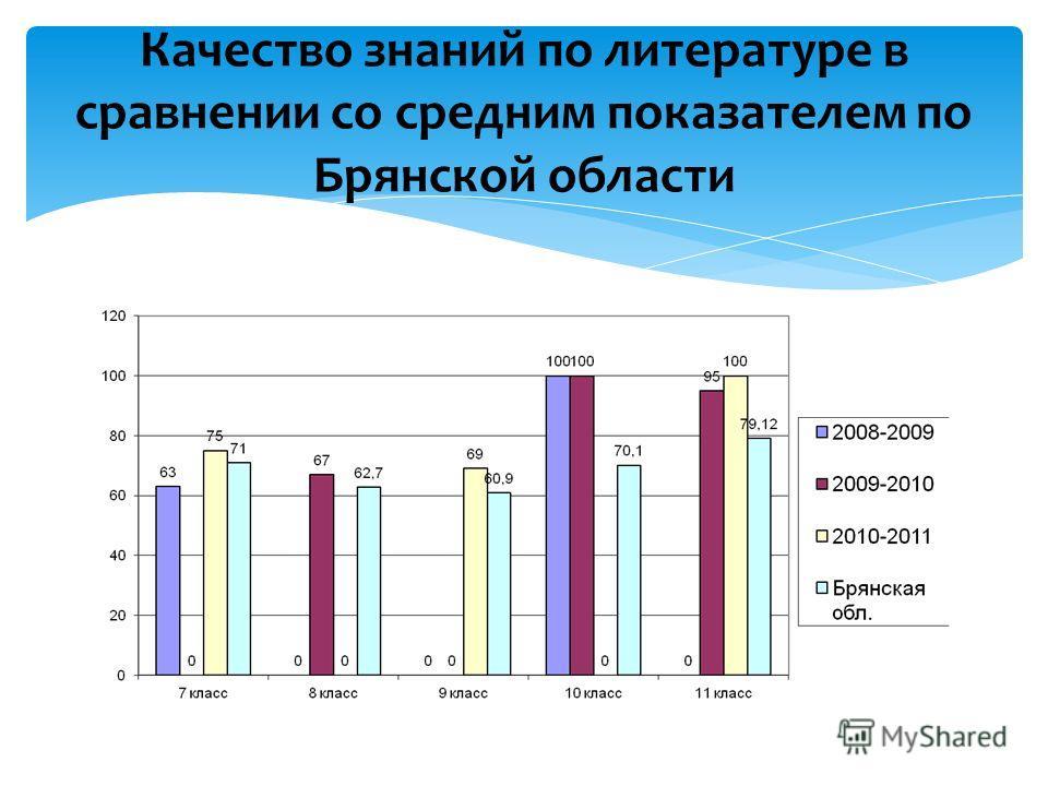 Качество знаний по литературе в сравнении со средним показателем по Брянской области
