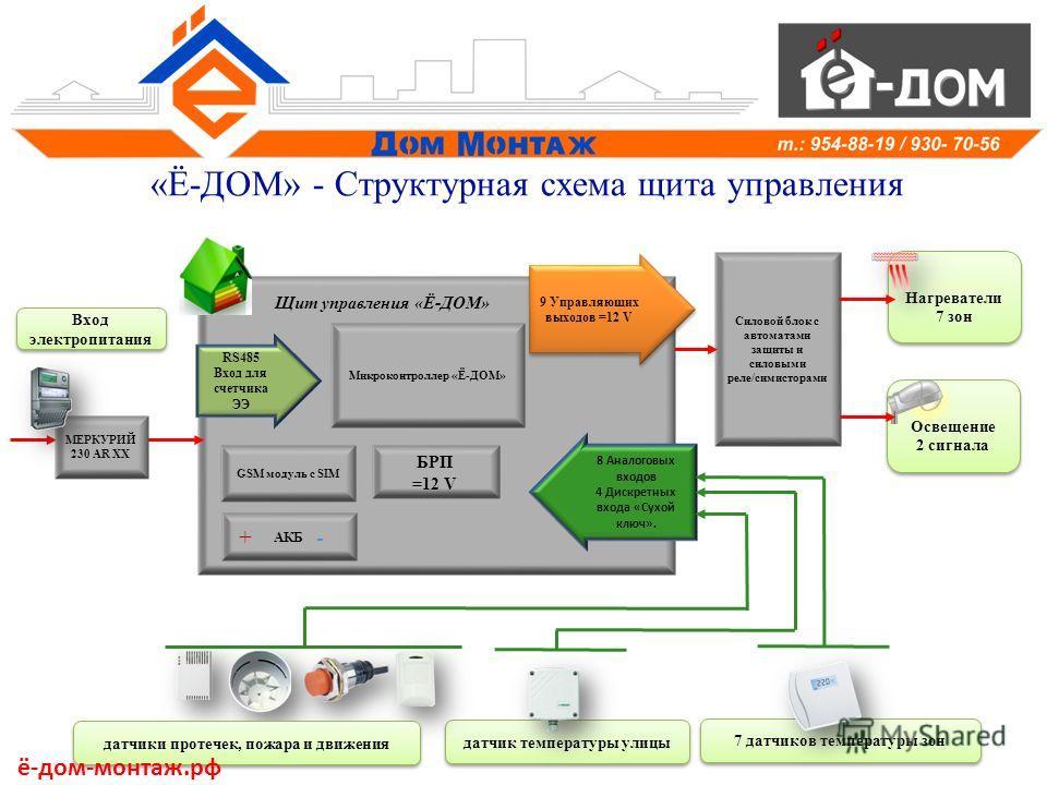 «Ё-ДОМ» - Структурная схема