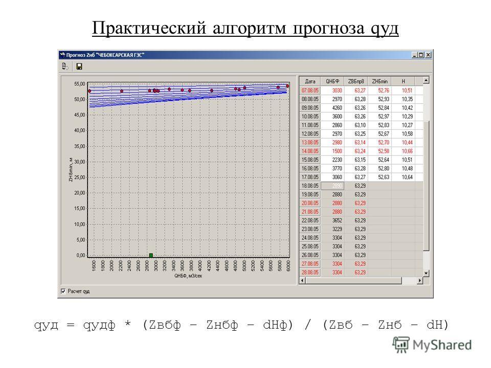 Практический алгоритм прогноза qуд qуд = qудф * (Zвбф – Zнбф – dHф) / (Zвб – Zнб – dH)