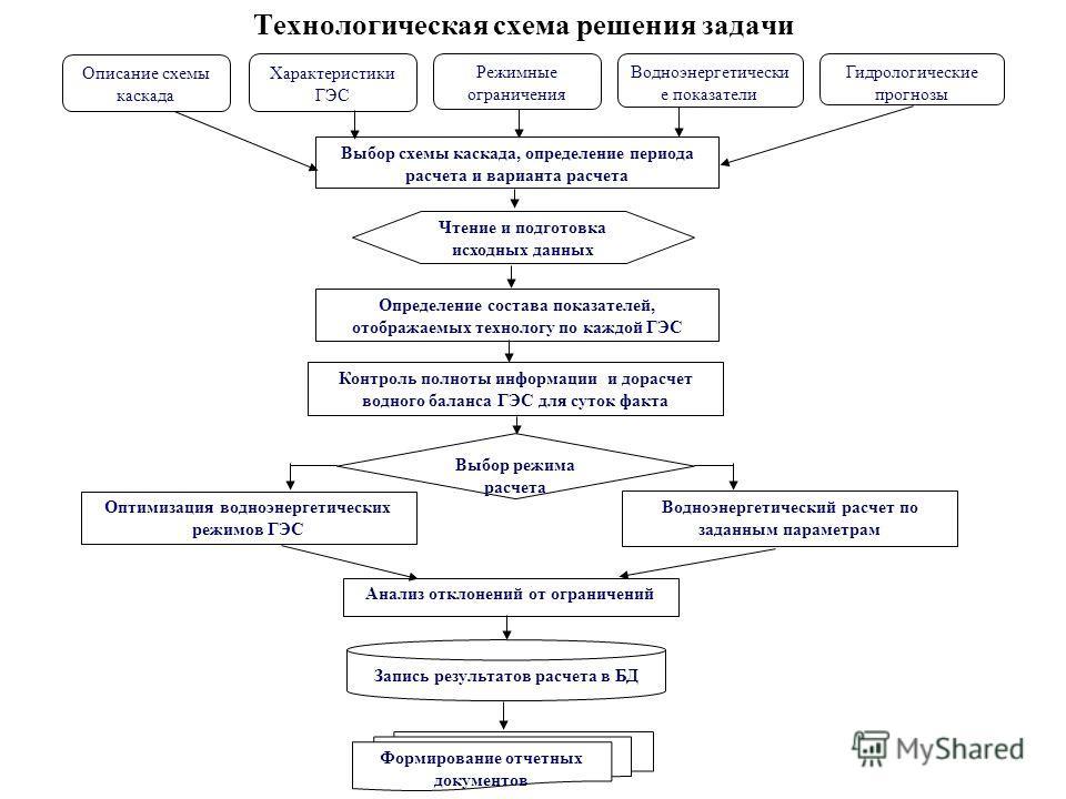 Технологическая схема решения задачи Гидрологические прогнозы Водноэнергетический расчет по заданным параметрам Выбор схемы каскада, определение периода расчета и варианта расчета Описание схемы каскада Характеристики ГЭС Режимные ограничения Водноэн