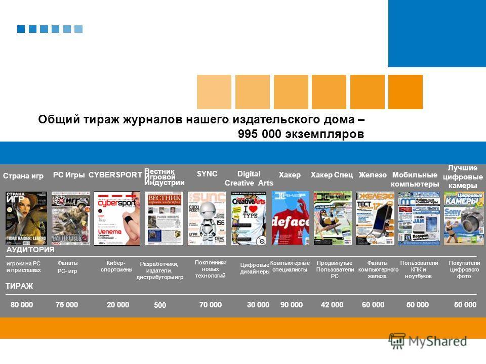 Страна игр PC ИгрыХакерХакер СпецЖелезоМобильные компьютеры Лучшие цифровые камеры Digital Creative Arts SYNC CYBERSPORT АУДИТОРИЯ игроки на PC и приставках ТИРАЖ 80 000 Фанаты PC- игр 75 000 Компьютерные специалисты 90 00042 00060 00050 000 30 00020