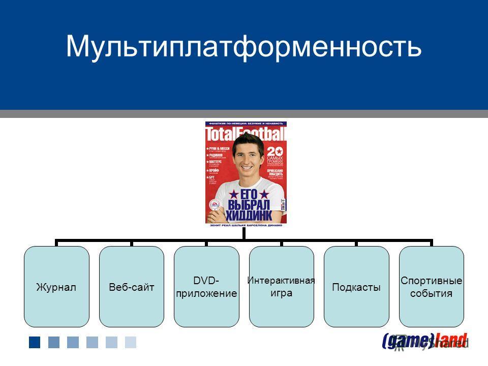 Мультиплатформенность Бренд ЖурналВеб-сайт DVD- приложение Интерактивная игра Подкасты Спортивные события