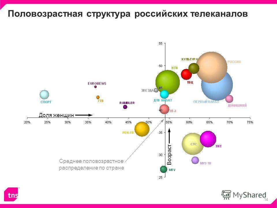 14 Половозрастная структура российских телеканалов Доля женщин Возраст Среднее половозрастное распределение по стране