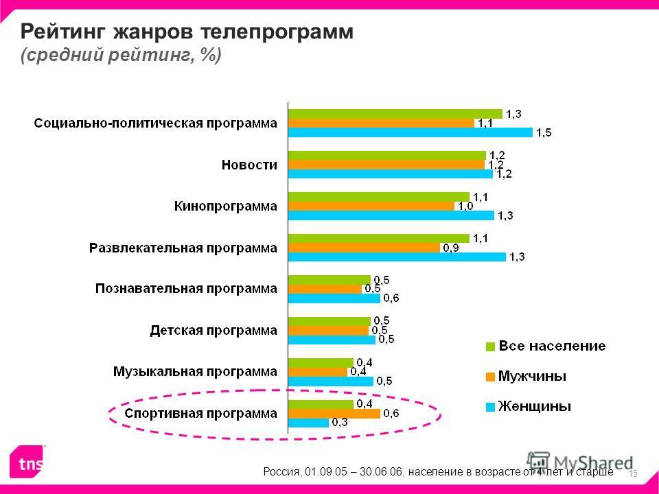 15 Рейтинг жанров телепрограмм (средний рейтинг, %) Россия, 01.09.05 – 30.06.06, население в возрасте от 4 лет и старше