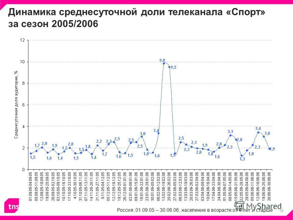 18 Динамика среднесуточной доли телеканала «Спорт» за сезон 2005/2006 Россия, 01.09.05 – 30.06.06, население в возрасте от 4 лет и старше