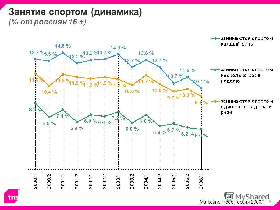 5 Занятие спортом (динамика) (% от россиян 16 +) Marketing Index Россия 2006/1
