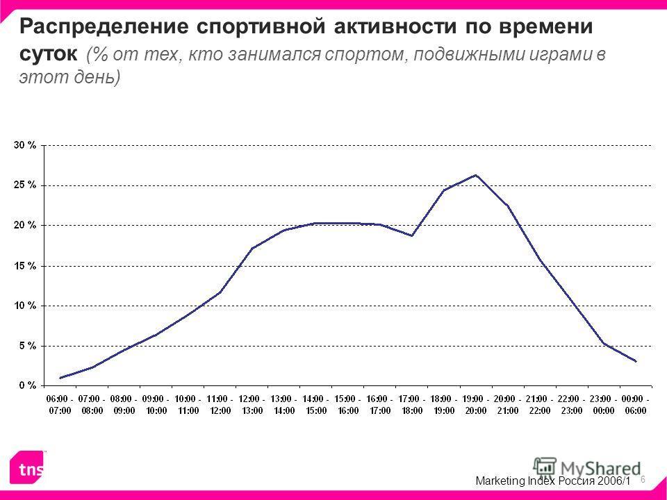 6 Распределение спортивной активности по времени суток (% от тех, кто занимался спортом, подвижными играми в этот день) Marketing Index Россия 2006/1