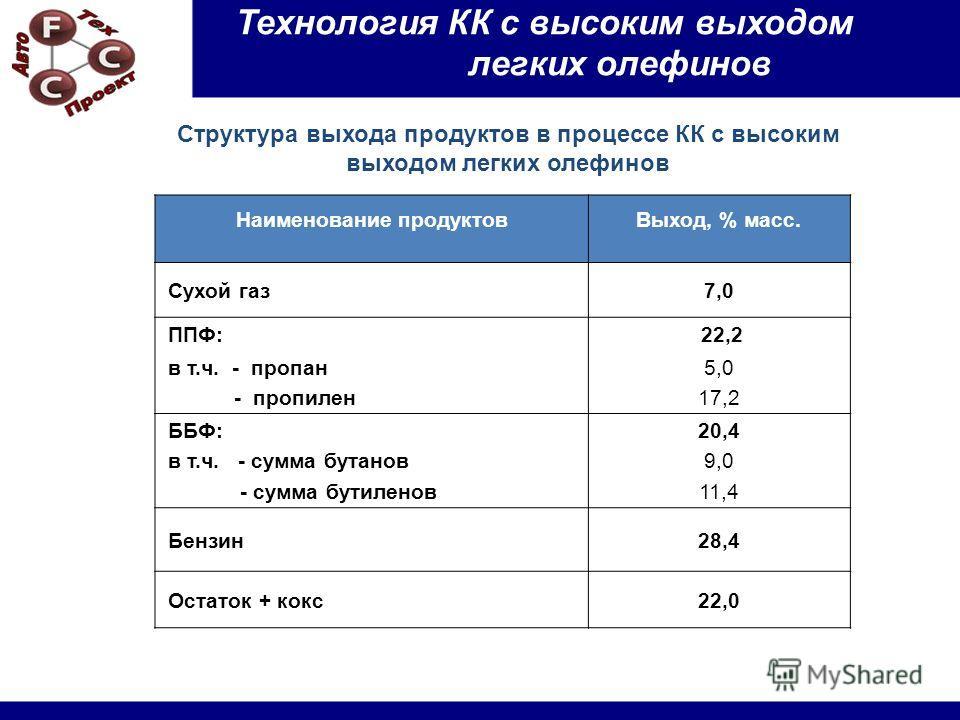 Структура выхода продуктов в процессе КК с высоким выходом легких олефинов Наименование продуктовВыход, % масс. Сухой газ7,0 ППФ: 22,2 в т.ч. - пропан - пропилен 5,0 17,2 ББФ: в т.ч. - сумма бутанов - сумма бутиленов 20,4 9,0 11,4 Бензин28,4 Остаток