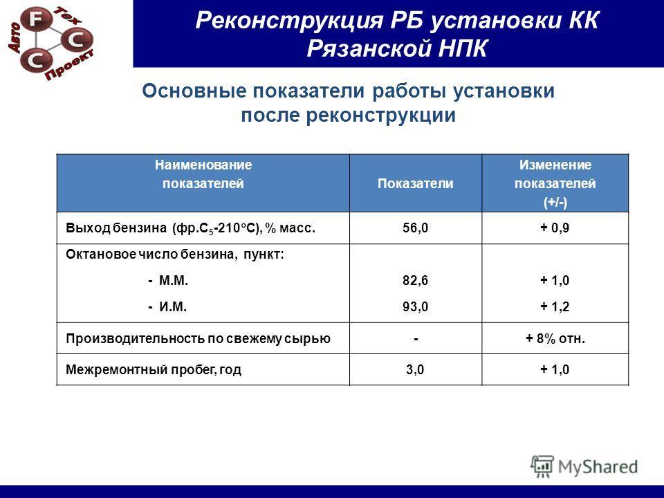 Основные показатели работы установки после реконструкции Наименование показателейПоказатели Изменение показателей (+/-) Выход бензина (фр.С 5 -210 С), % масс. 56,0+ 0,9 Октановое число бензина, пункт: - М.М.82,6+ 1,0 - И.М.93,0+ 1,2 Производительност