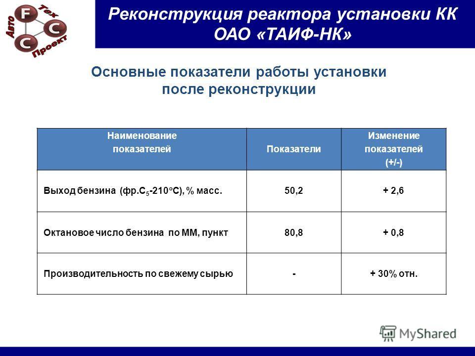 Основные показатели работы установки после реконструкции Наименование показателейПоказатели Изменение показателей (+/-) Выход бензина (фр.С 5 -210 С), % масс. 50,2+ 2,6 Октановое число бензина по ММ, пункт80,8+ 0,8 Производительность по свежему сырью