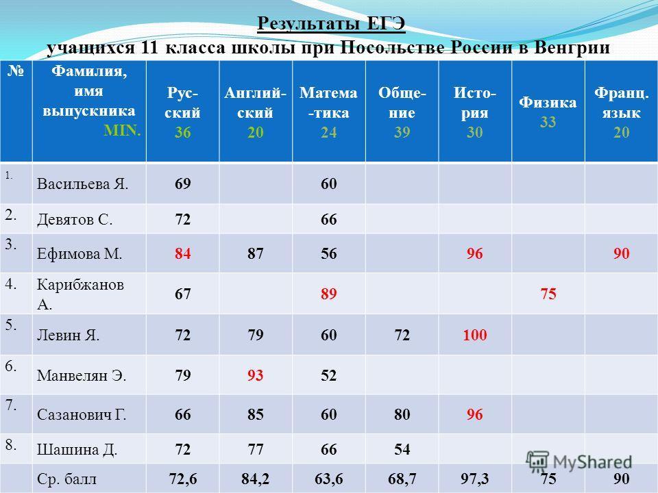 Результаты ЕГЭ учащихся 11 класса школы при Посольстве России в Венгрии в 2011 году Фамилия, имя выпускника MIN. Рус- ский 36 Англий- ский 20 Матема -тика 24 Обще- ние 39 Исто- рия 30 Физика 33 Франц. язык 20 1. Васильева Я.6960 2. Девятов С.7266 3.