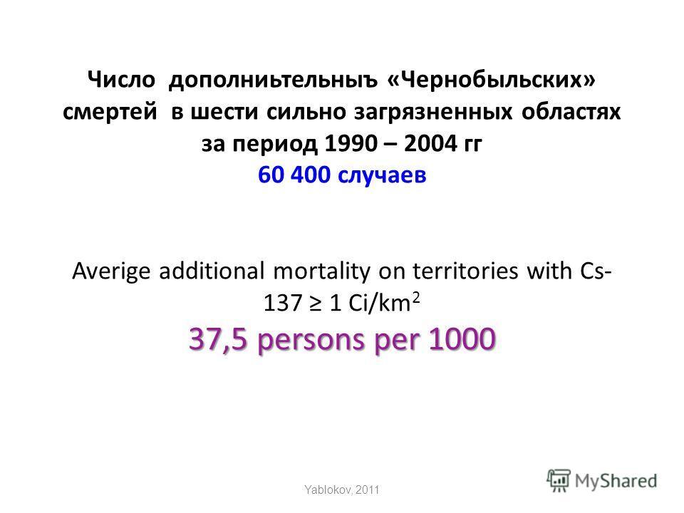 37,5 persons per 1000 Число дополниьтельныъ «Чернобыльских» смертей в шести сильно загрязненных областях за период 1990 – 2004 гг 60 400 случаев Averige additional mortality on territories with Cs- 137 1 Ci/km 2 37,5 persons per 1000 Yablokov, 2011