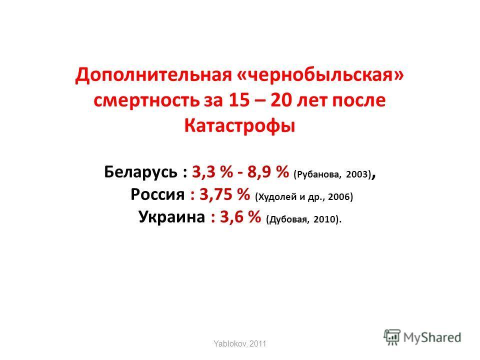 Дополнительная «чернобыльская» смертность за 15 – 20 лет после Катастрофы Беларусь : 3,3 % - 8,9 % (Рубанова, 2003), Россия : 3,75 % (Худолей и др., 2006) Украина : 3,6 % (Дубовая, 2010). Yablokov, 2011