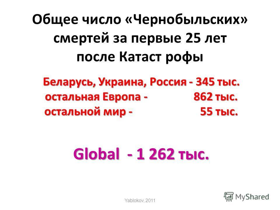 Общее число «Чернобыльских» смертей за первые 25 лет после Катаст рофы Беларусь, Украина, Россия - 345 тыс. остальная Европа - 862 тыс. остальной мир - 55 тыс. Global - 1 262 тыс. Yablokov, 2011