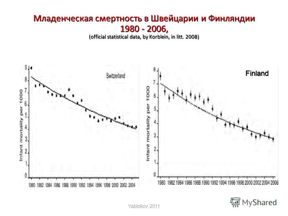 Младенческая смертность в Швейцарии и Финляндии 1980 - 2006, (official statistical data, by Korblein, in litt. 2008) Yablokov, 2011 Finland