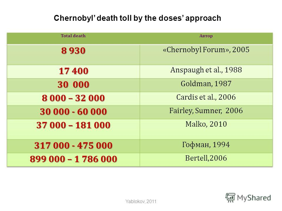 Chernobyl death toll by the doses approach