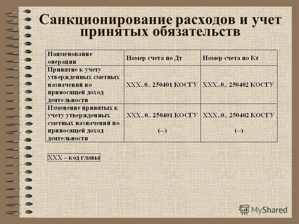 21 Санкционирование расходов и учет принятых обязательств