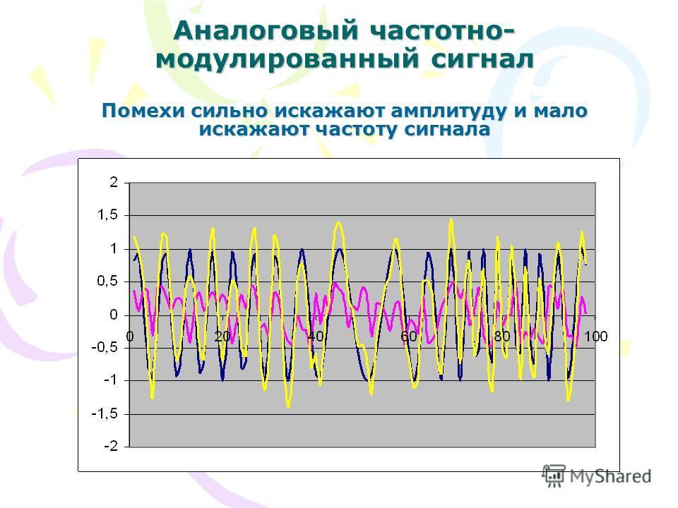 Аналоговый частотно- модулированный сигнал Помехи сильно искажают амплитуду и мало искажают частоту сигнала