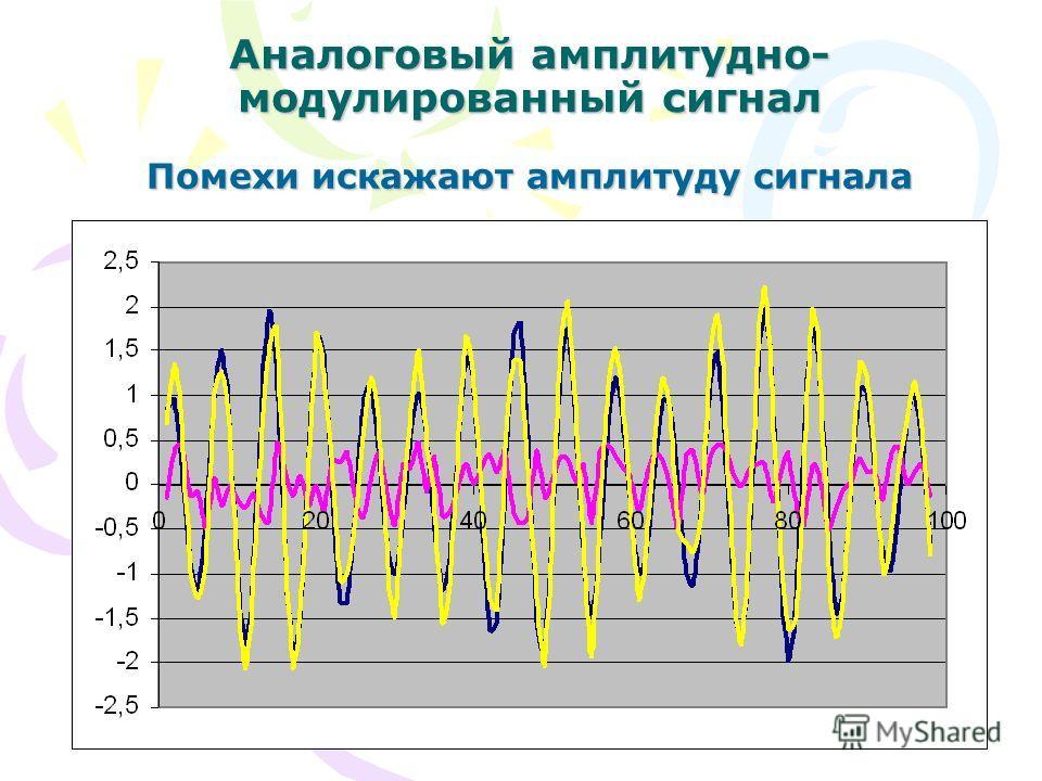 Аналоговый амплитудно- модулированный сигнал Помехи искажают амплитуду сигнала