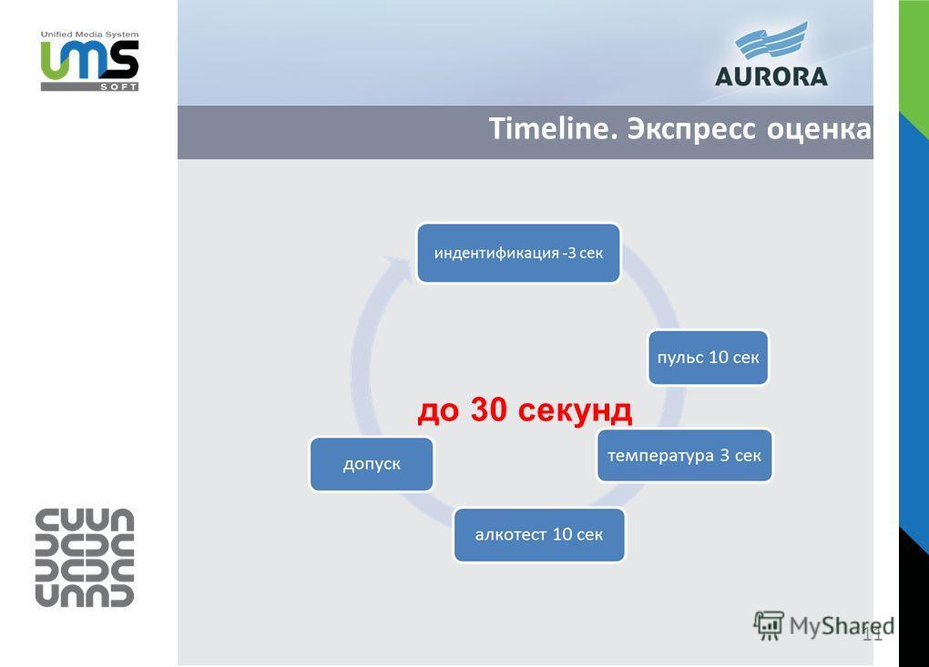 Timeline. Экспресс оценка до 30 секунд 11