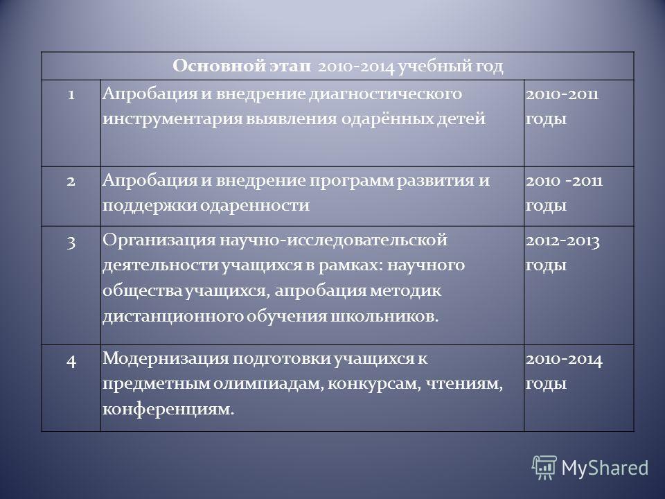 Основной этап 2010-2014 учебный год 1 Апробация и внедрение диагностического инструментария выявления одарённых детей 2010-2011 годы 2 Апробация и внедрение программ развития и поддержки одаренности 2010 -2011 годы 3 Организация научно-исследовательс