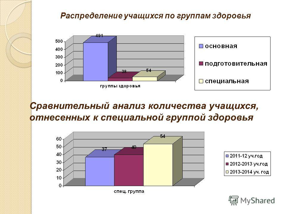 Распределение учащихся по группам здоровья Сравнительный анализ количества учащихся, отнесенных к специальной группой здоровья