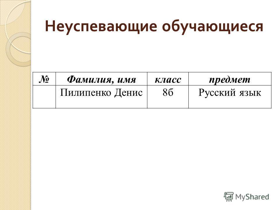 Неуспевающие обучающиеся Фамилия, имякласспредмет Пилипенко Денис8бРусский язык