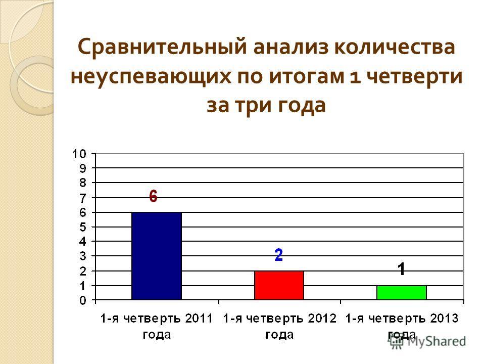 Сравнительный анализ количества неуспевающих по итогам 1 четверти за три года