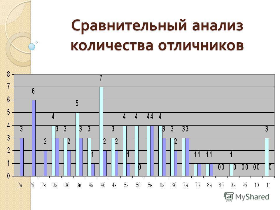 Сравнительный анализ количества отличников