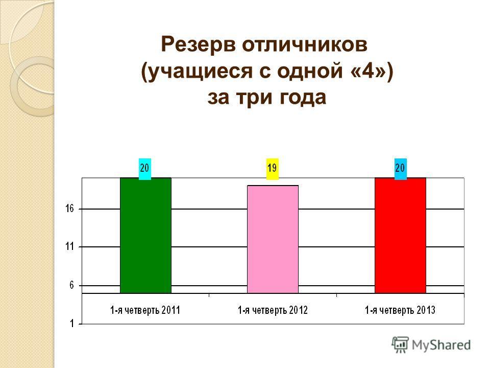 Резерв отличников (учащиеся с одной «4») за три года